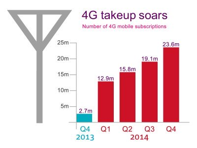 Number of 4G mobile subscriptions within the UK