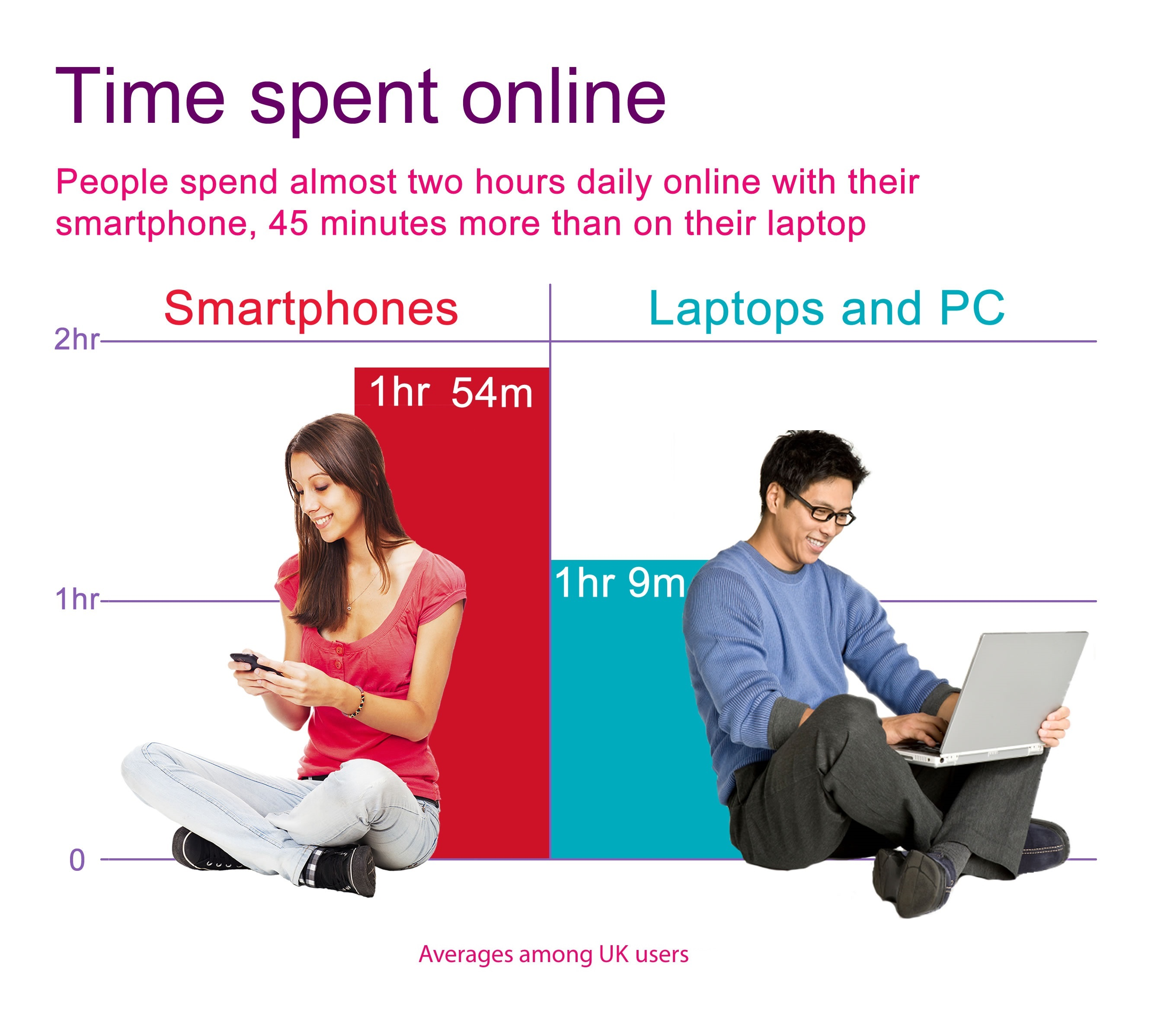Online time doubles in a decade