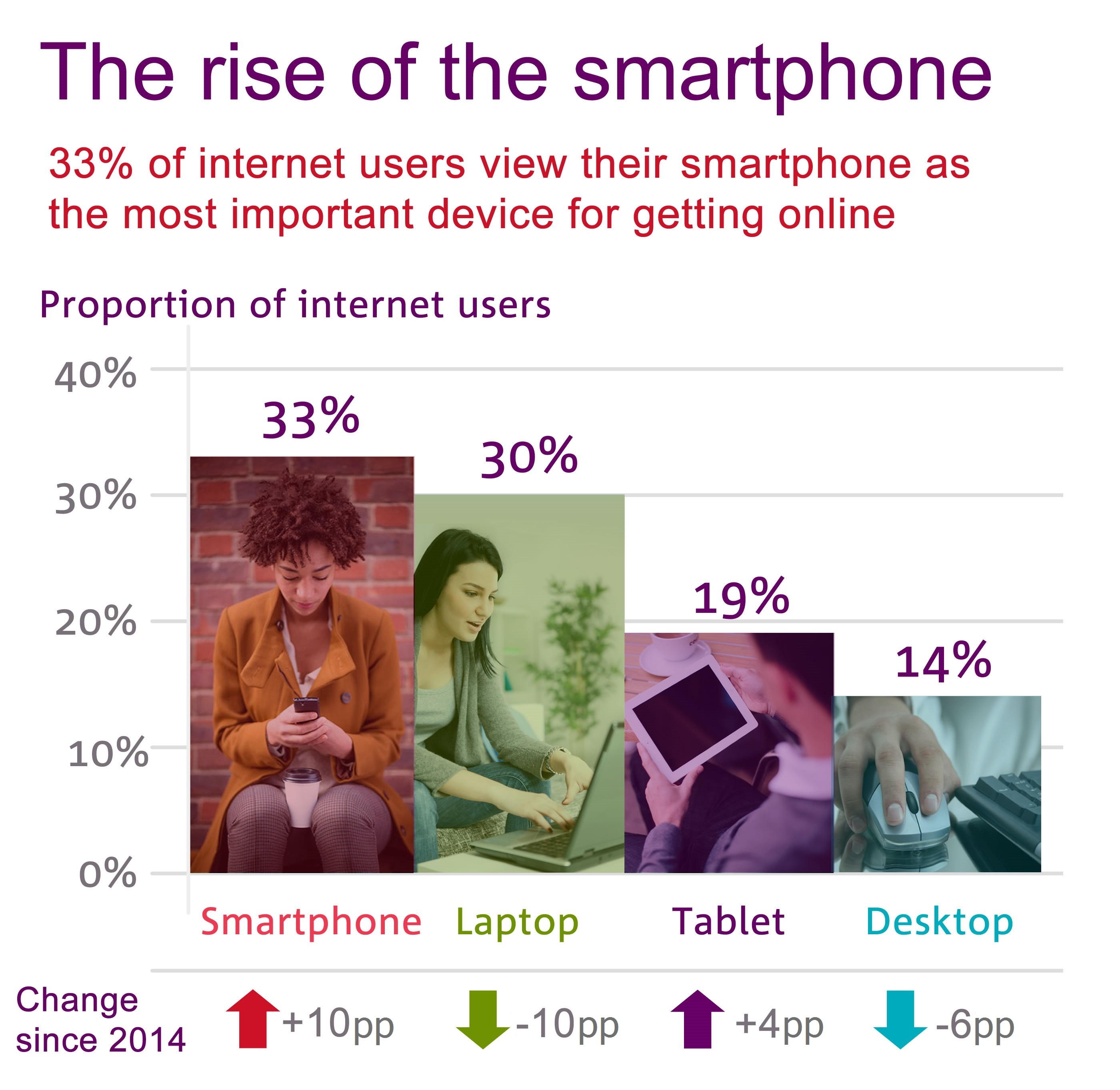 The rise of the smartphone